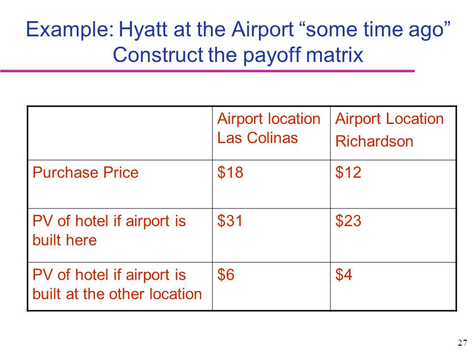 27 Example: Hyatt at the Airport some time ago Construct the payoff matrix Airport location Las Colinas Airport Location Richardson Purchase Price$18$