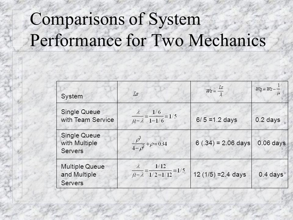 Comparisons of System Performance for Two Mechanics System Single Queue with Team Service 6/ 5 =1.2 days 0.2 days Single Queue with Multiple 6 (.34) =