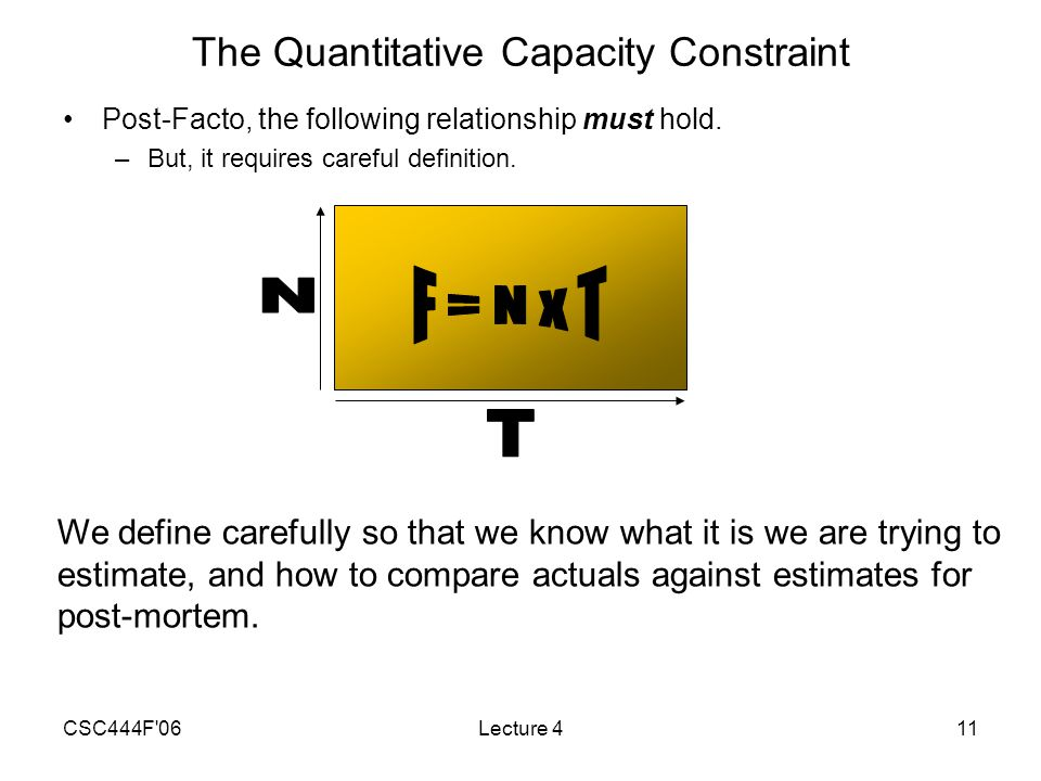 CSC444F 06Lecture 411 The Quantitative Capacity Constraint Post-Facto, the following relationship must hold.
