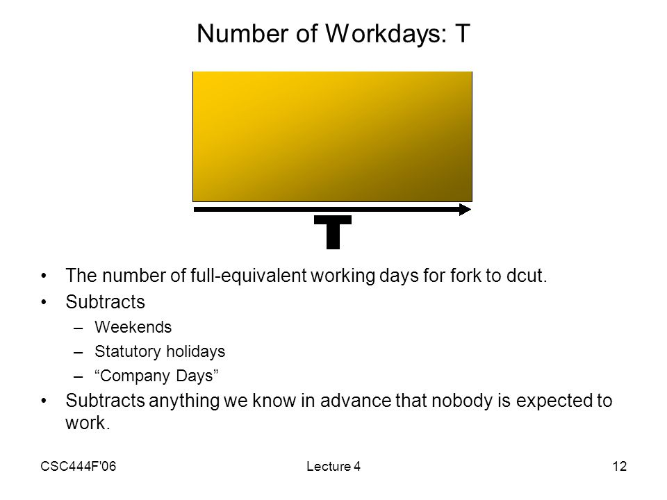 CSC444F 06Lecture 412 Number of Workdays: T The number of full-equivalent working days for fork to dcut.