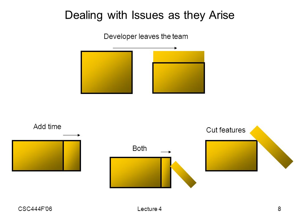 CSC444F 06Lecture 48 Dealing with Issues as they Arise Developer leaves the team Add time Cut features Both
