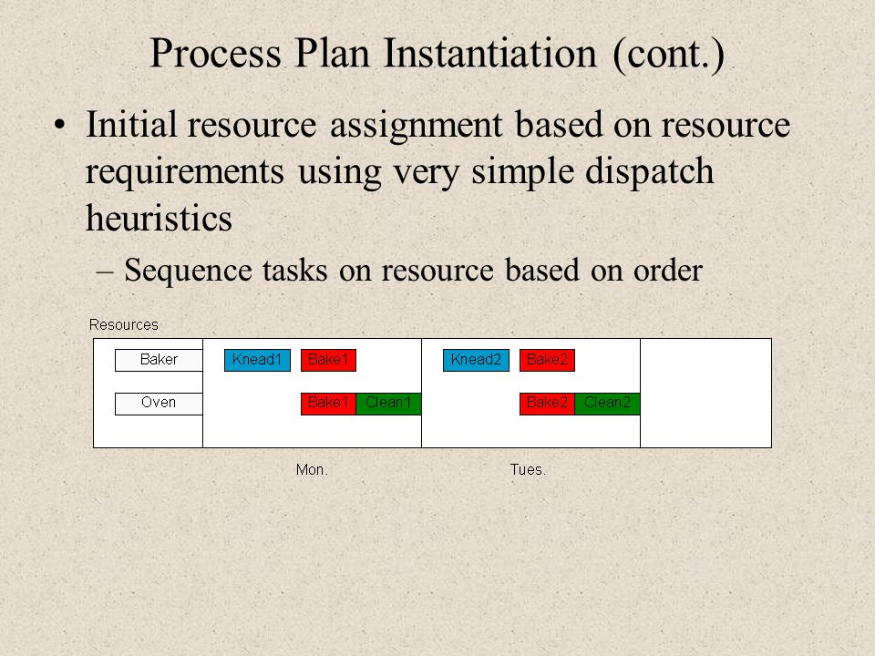 Process Plan Instantiation (cont.) Initial resource assignment based on resource requirements using very simple dispatch heuristics –Sequence tasks on