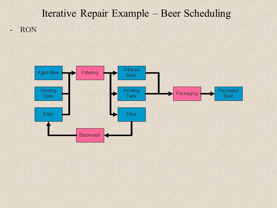 Iterative Repair Example – Beer Scheduling -RON