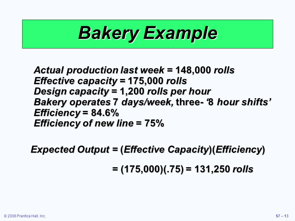 © 2006 Prentice Hall, Inc.S7 – 13 Bakery Example Actual production last week = 148,000 rolls Effective capacity = 175,000 rolls Design capacity = 1,200 rolls per hour Bakery operates 7 days/week, three- 8 hour shifts Efficiency = 84.6% Efficiency of new line = 75% Expected Output = (Effective Capacity)(Efficiency) = (175,000)(.75) = 131,250 rolls