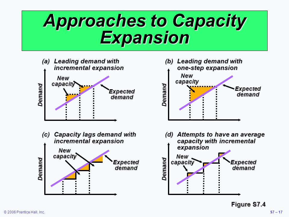 © 2006 Prentice Hall, Inc.S7 – 17 Approaches to Capacity Expansion (a)Leading demand with incremental expansion Demand Expected demand New capacity (b)Leading demand with one-step expansion Demand New capacity Expected demand (d)Attempts to have an average capacity with incremental expansion Demand New capacity Expected demand (c)Capacity lags demand with incremental expansion Demand New capacity Expected demand Figure S7.4