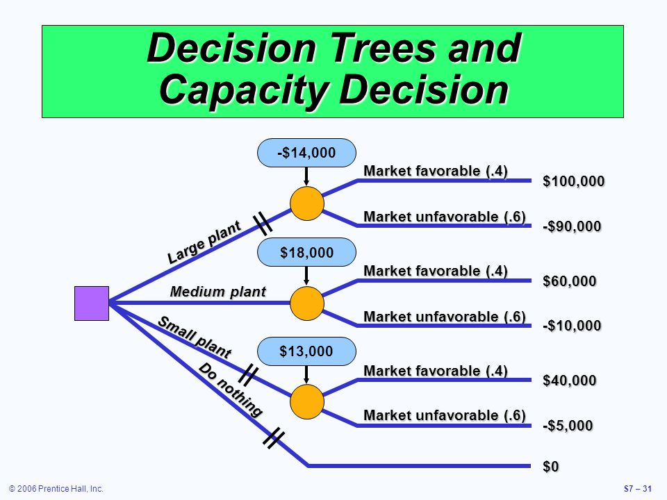 © 2006 Prentice Hall, Inc.S7 – 31 Decision Trees and Capacity Decision -$14,000 $13,000$18,000 -$90,000 Market unfavorable (.6) Market favorable (.4) $100,000 Large plant Market favorable (.4) Market unfavorable (.6) $60,000 -$10,000 Medium plant Market favorable (.4) Market unfavorable (.6) $40,000 -$5,000 Small plant $0 Do nothing