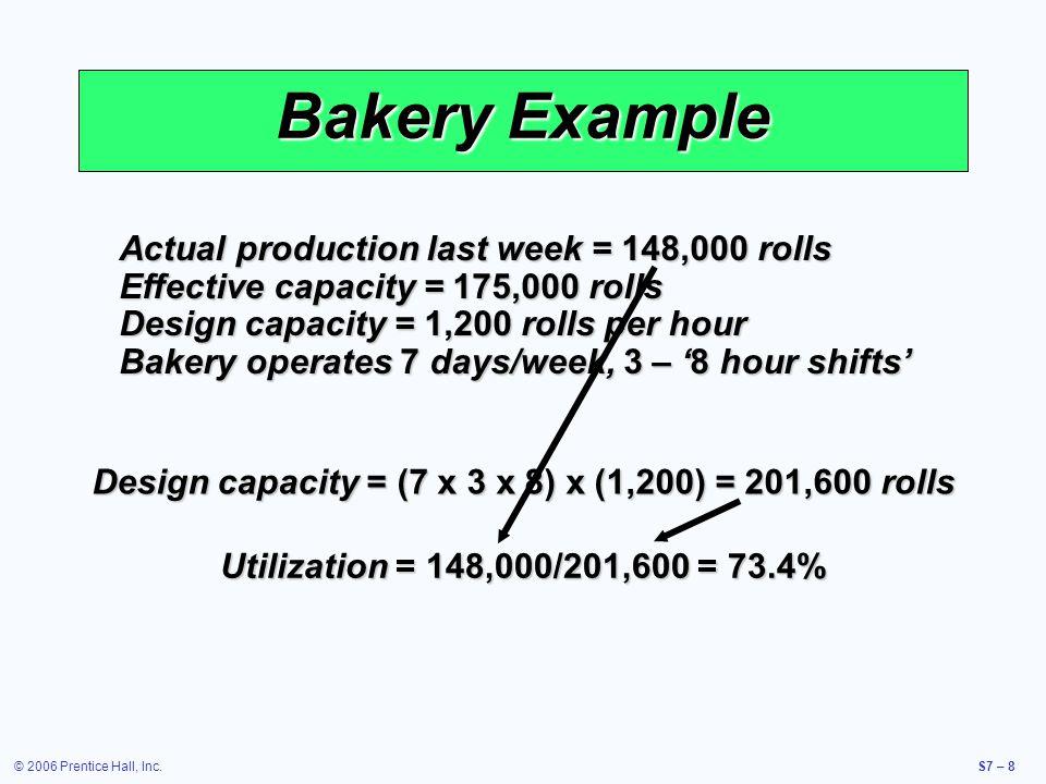 © 2006 Prentice Hall, Inc.S7 – 9 Bakery Example Actual production last week = 148,000 rolls Effective capacity = 175,000 rolls Design capacity = 1,200 rolls per hour Bakery operates 7 days/week, 3 – 8 hour shifts Design capacity = (7 x 3 x 8) x (1,200) = 201,600 rolls Utilization = 148,000/201,600 = 73.4%