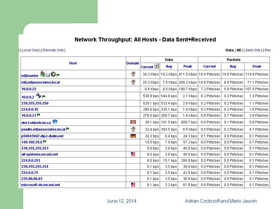 June 12, 2014Adrian Cockcroft and Mario Jauvin ntop_Network_Thruput
