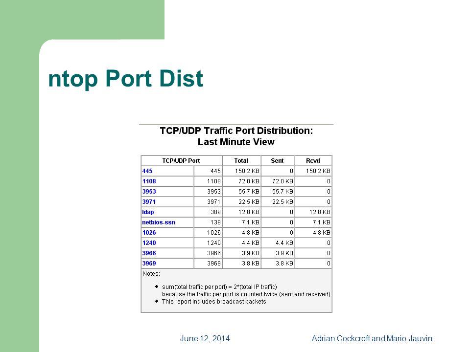 June 12, 2014Adrian Cockcroft and Mario Jauvin ntop Port Dist