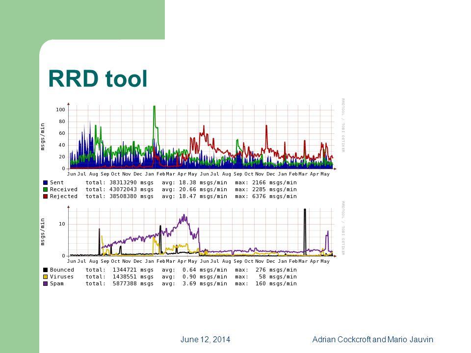 June 12, 2014Adrian Cockcroft and Mario Jauvin RRD tool Sample screen shot