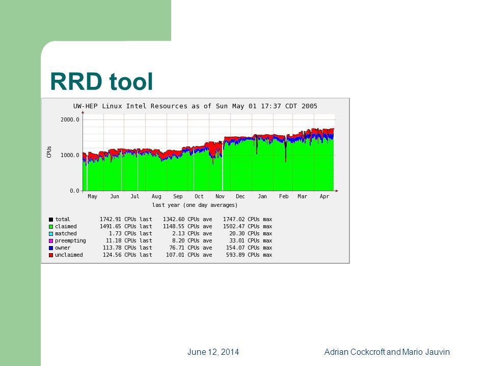 June 12, 2014Adrian Cockcroft and Mario Jauvin RRD tool Screen shot