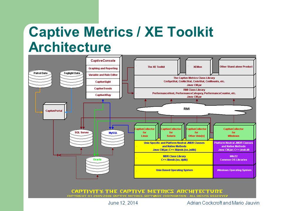 June 12, 2014Adrian Cockcroft and Mario Jauvin Captive Metrics / XE Toolkit Architecture