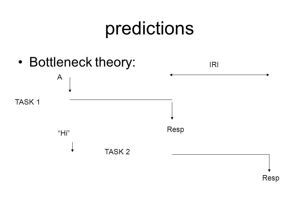 predictions Bottleneck theory: A Resp TASK 1 TASK 2 Hi Resp IRI