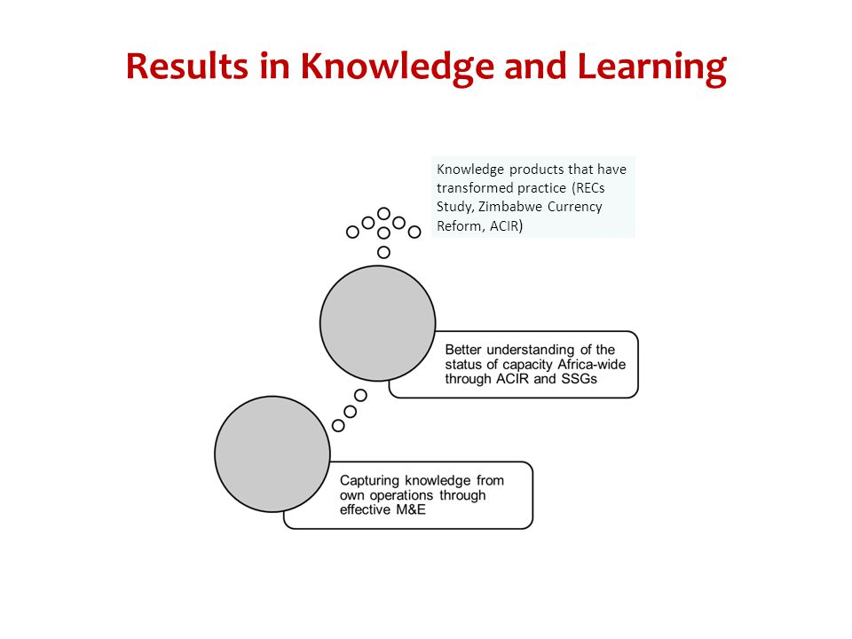 Results in Knowledge and Learning Knowledge products that have transformed practice (RECs Study, Zimbabwe Currency Reform, ACIR )