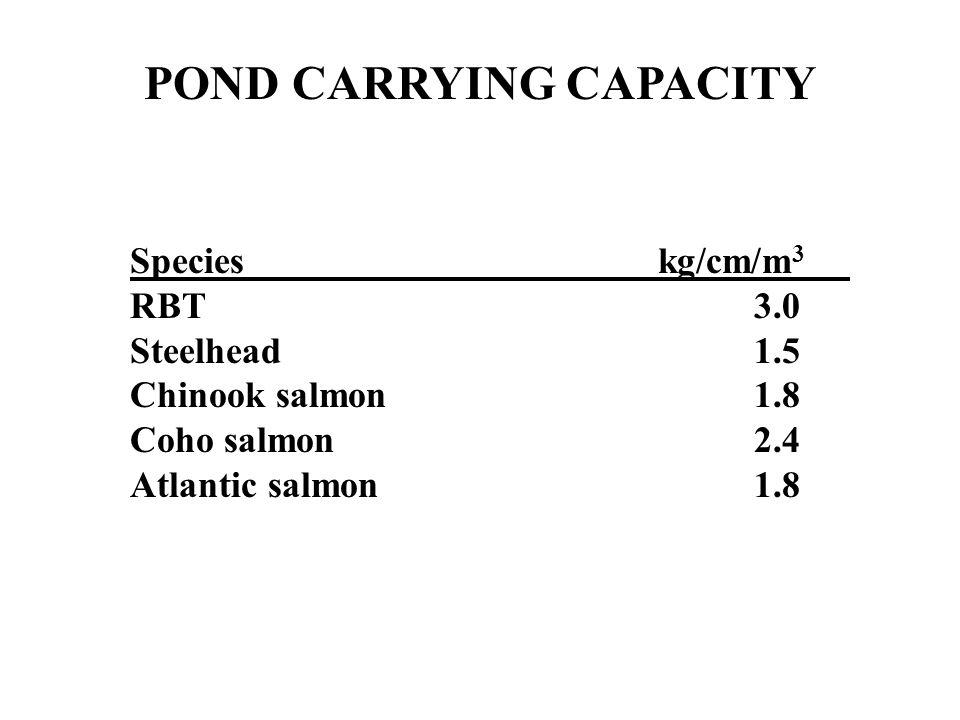 POND CARRYING CAPACITY Species kg/cm/m 3 RBT3.0 Steelhead1.5 Chinook salmon1.8 Coho salmon2.4 Atlantic salmon1.8