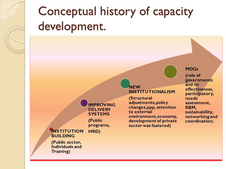 Conceptual history of capacity development.