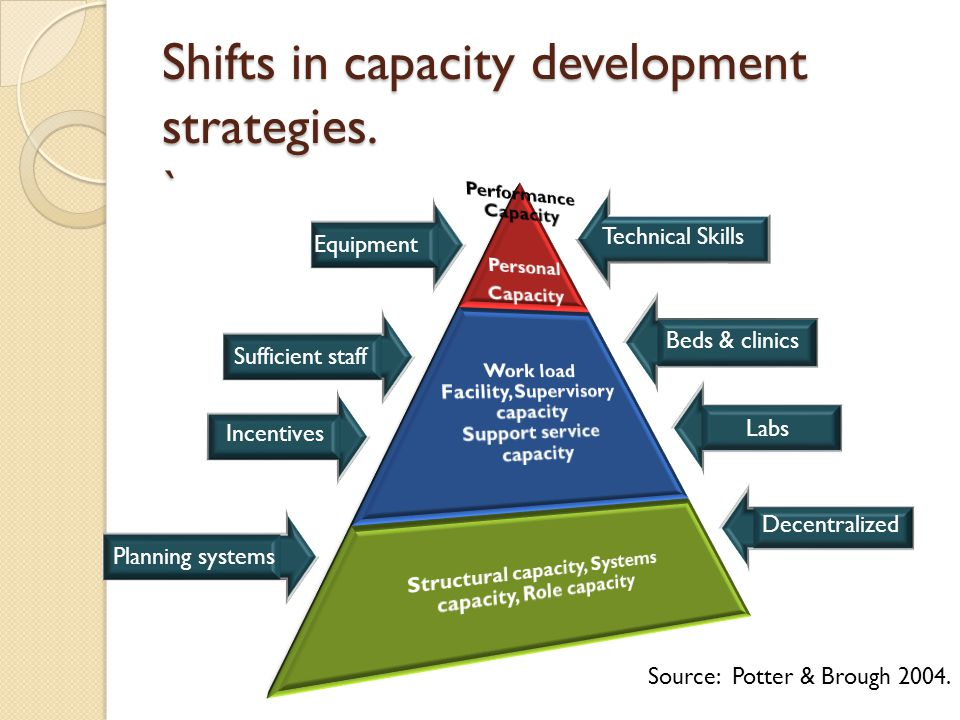 Technical Skills Sufficient staff Beds & clinics Labs Decentralized Equipment Sufficient staff Incentives Planning systems Source: Potter & Brough 2004.