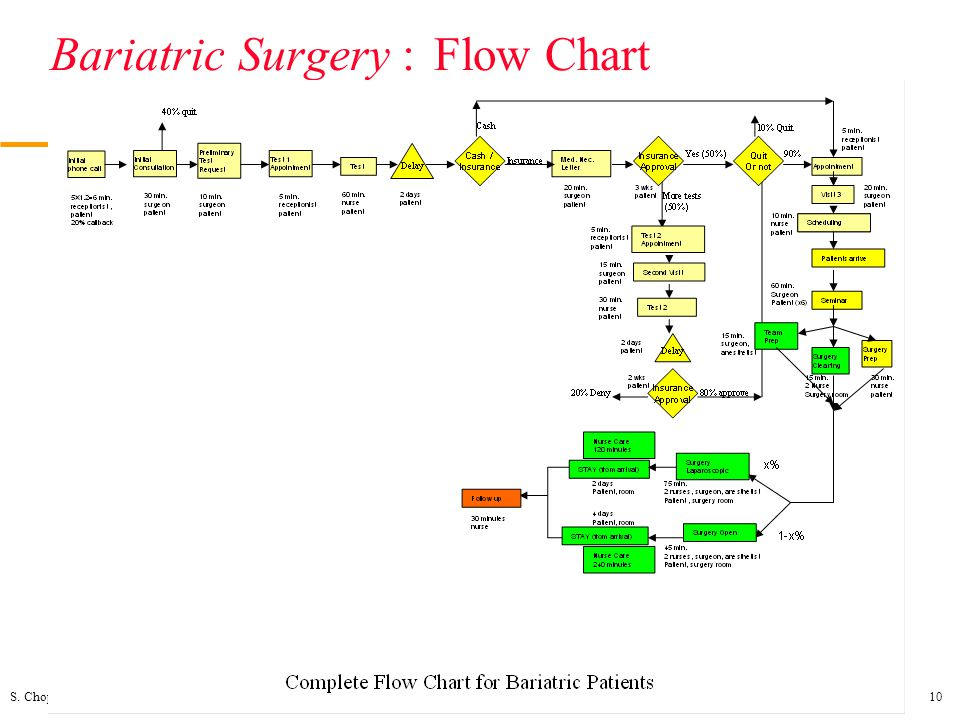 S. Chopra/Operations/Process Analysis & Apps10 Bariatric Surgery :Flow Chart