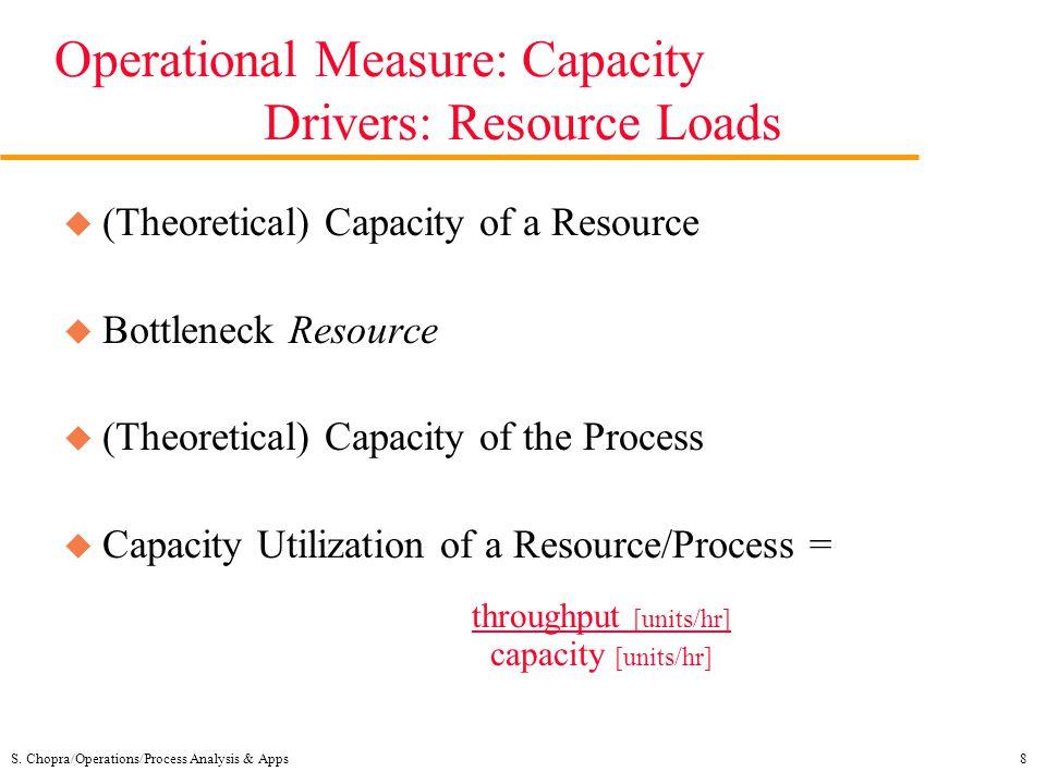 S. Chopra/Operations/Process Analysis & Apps8 Operational Measure: Capacity Drivers: Resource Loads u (Theoretical) Capacity of a Resource u Bottlenec