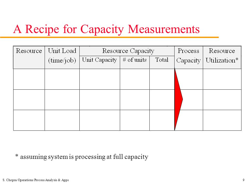 S. Chopra/Operations/Process Analysis & Apps9 A Recipe for Capacity Measurements * assuming system is processing at full capacity