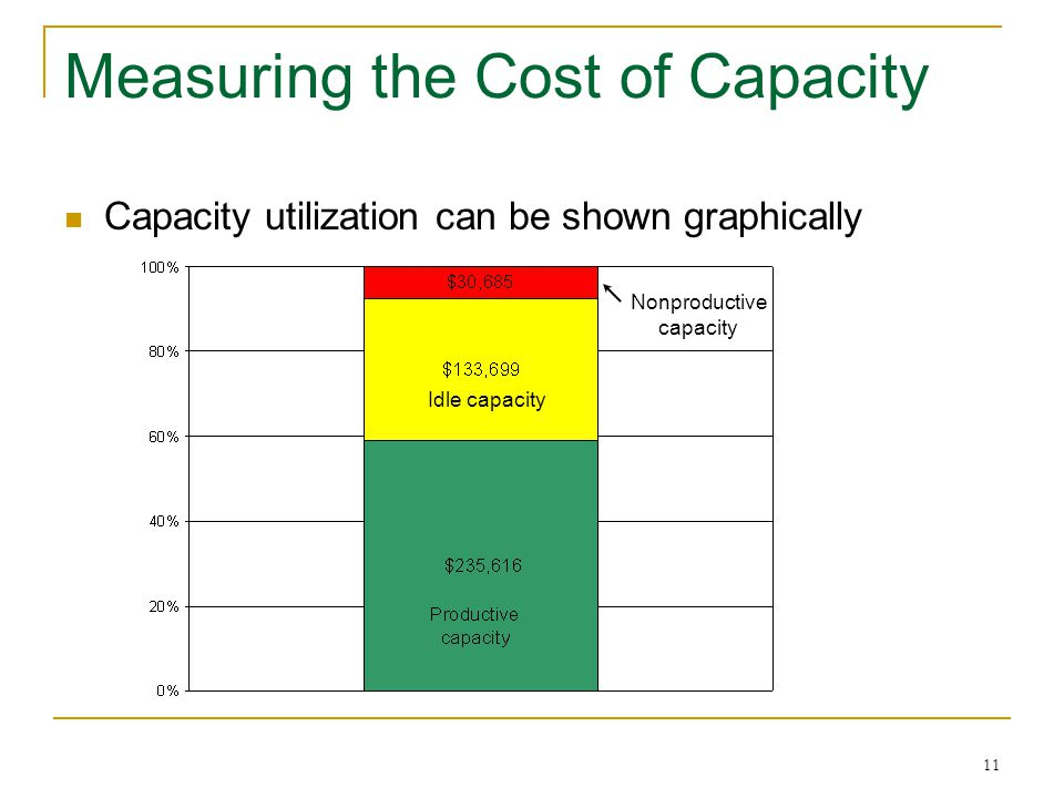 11 Measuring the Cost of Capacity Capacity utilization can be shown graphically Nonproductive capacity Idle capacity