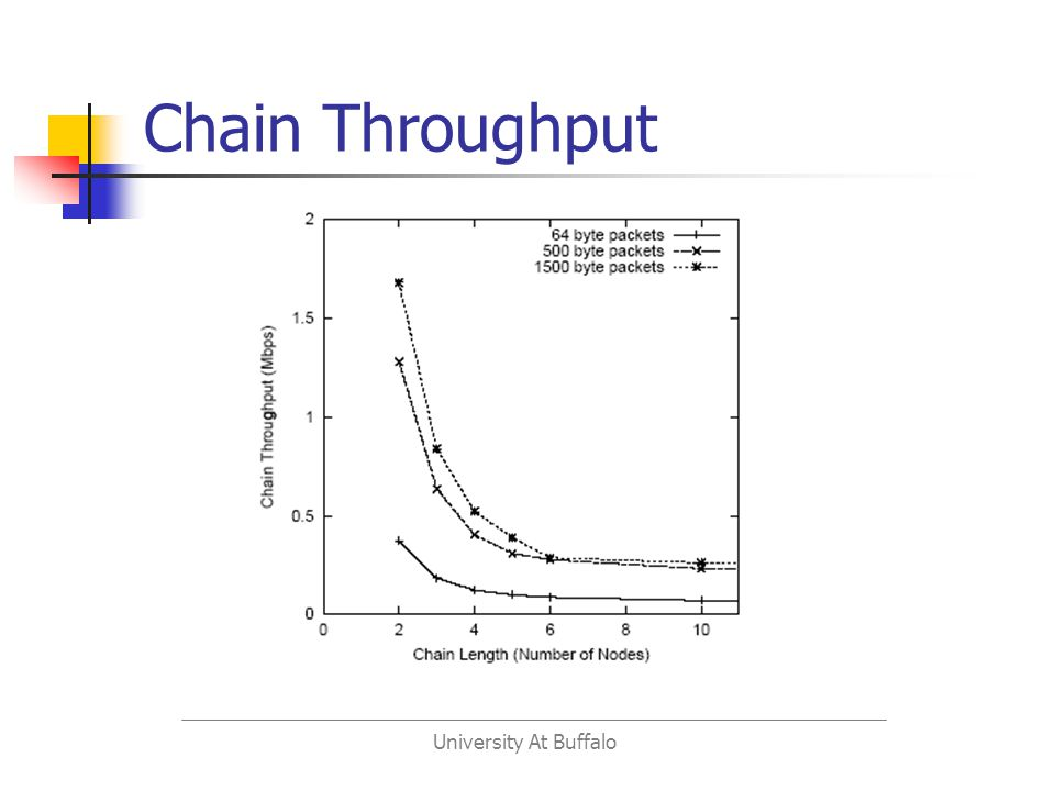 University At Buffalo Chain Throughput