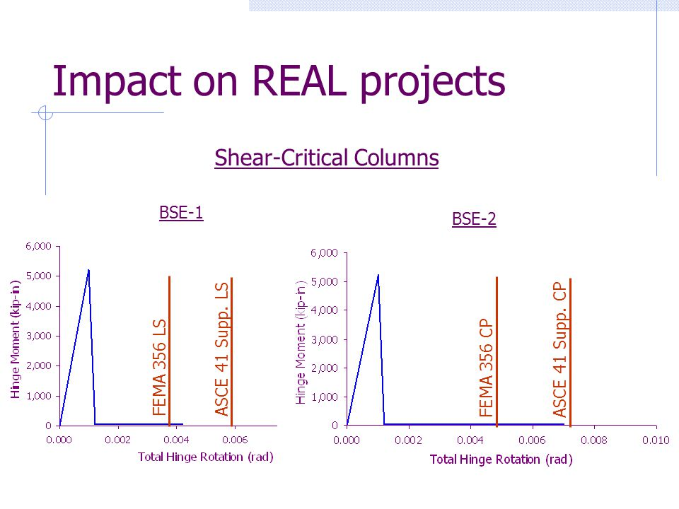 Impact on REAL projects FEMA 356 LSASCE 41 Supp. LS FEMA 356 CPASCE 41 Supp. CP BSE-1 BSE-2 Shear-Critical Columns