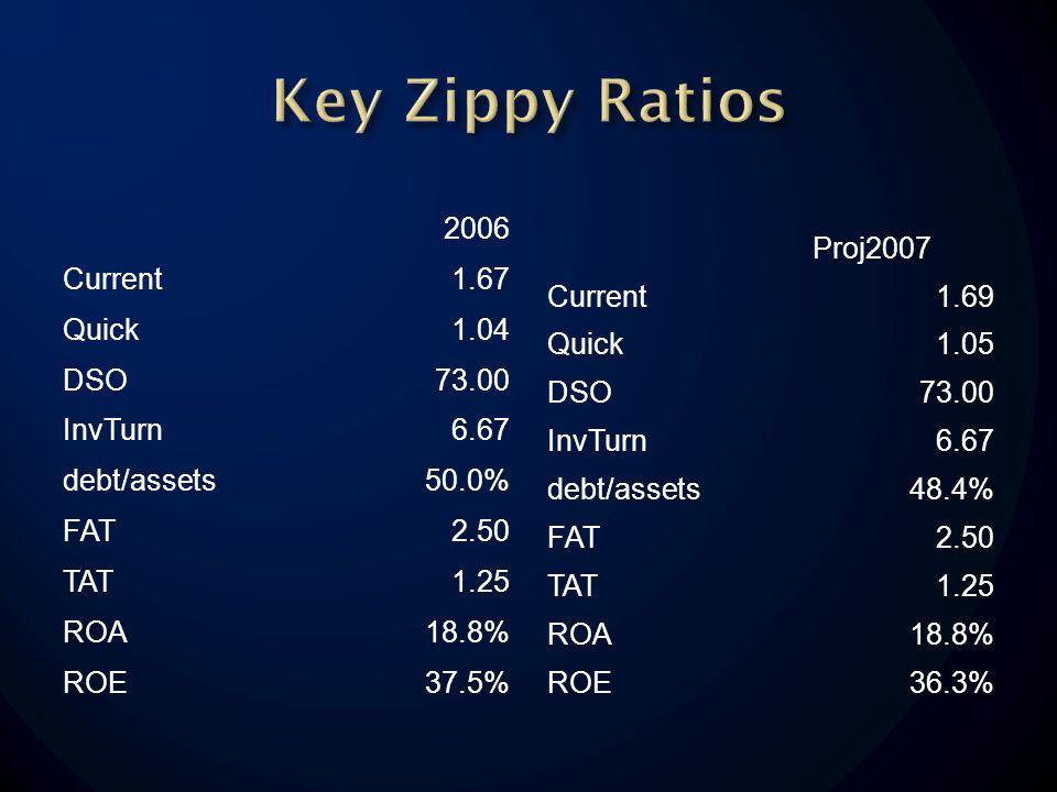 2006 Current1.67 Quick1.04 DSO73.00 InvTurn6.67 debt/assets50.0% FAT2.50 TAT1.25 ROA18.8% ROE37.5% Proj2007 Current1.69 Quick1.05 DSO73.00 InvTurn6.67 debt/assets48.4% FAT2.50 TAT1.25 ROA18.8% ROE36.3%