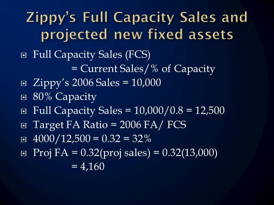 Full Capacity Sales (FCS) = Current Sales/% of Capacity Zippys 2006 Sales = 10,000 80% Capacity Full Capacity Sales = 10,000/0.8 = 12,500 Target FA Ratio = 2006 FA/ FCS 4000/12,500 = 0.32 = 32% Proj FA = 0.32(proj sales) = 0.32(13,000) = 4,160
