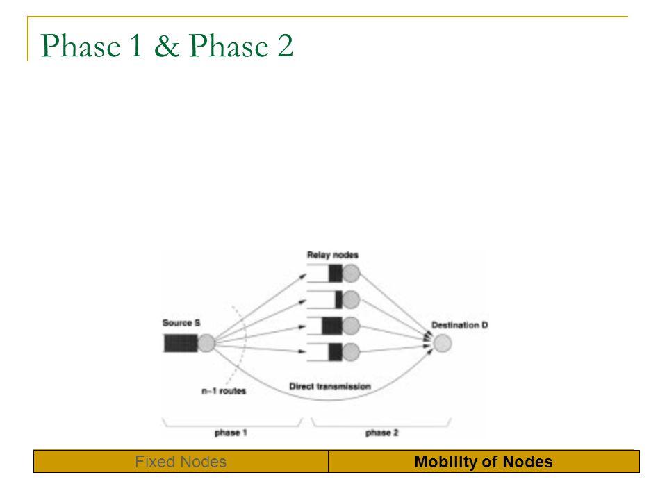 Phase 1 & Phase 2 Fixed NodesMobility of Nodes