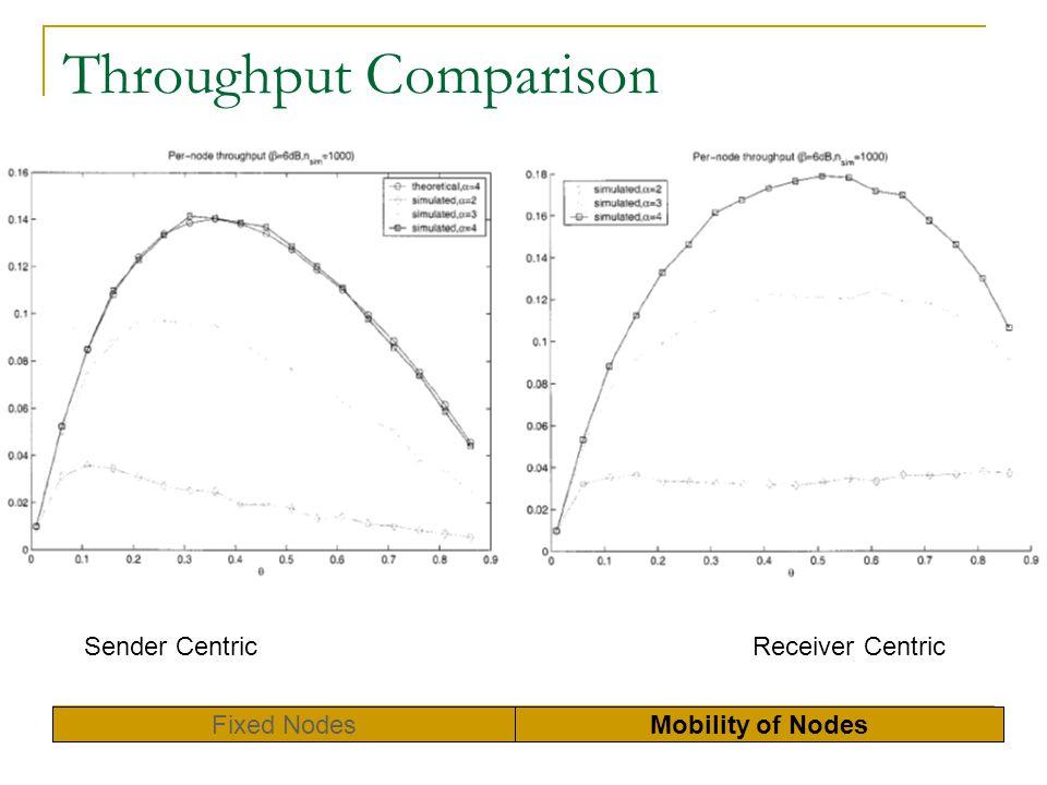 Throughput Comparison Sender Centric Receiver Centric Fixed NodesMobility of Nodes