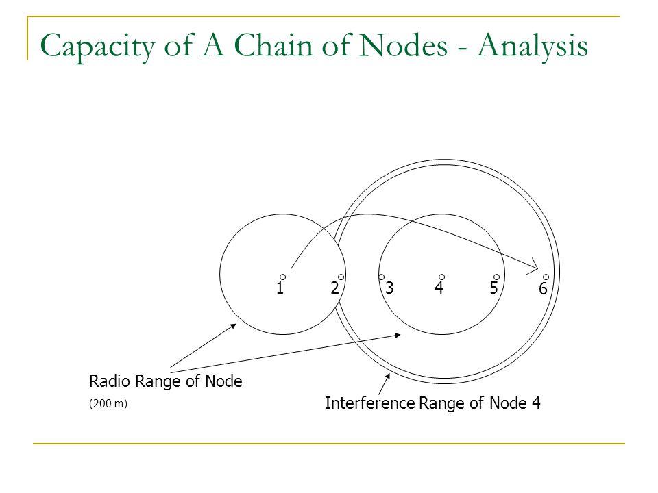 Capacity of A Chain of Nodes - Analysis 1234 6 Radio Range of Node (200 m) Interference Range of Node 4 5