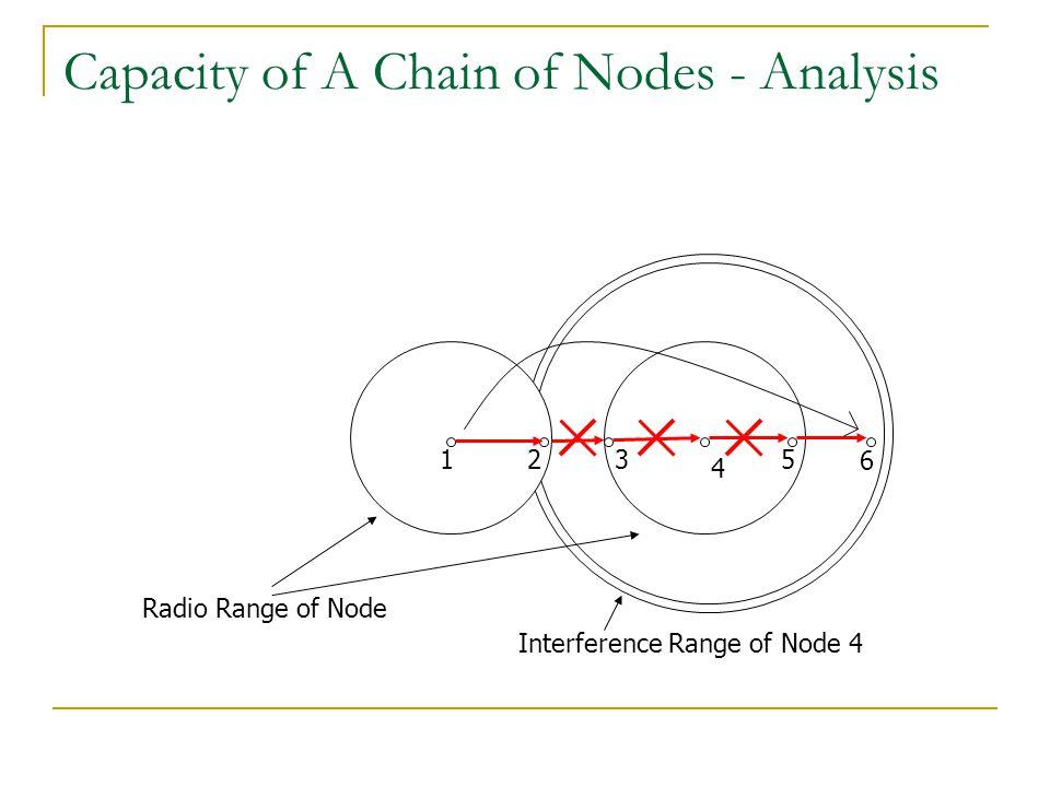 Capacity of A Chain of Nodes - Analysis 123 4 6 Radio Range of Node Interference Range of Node 4 5