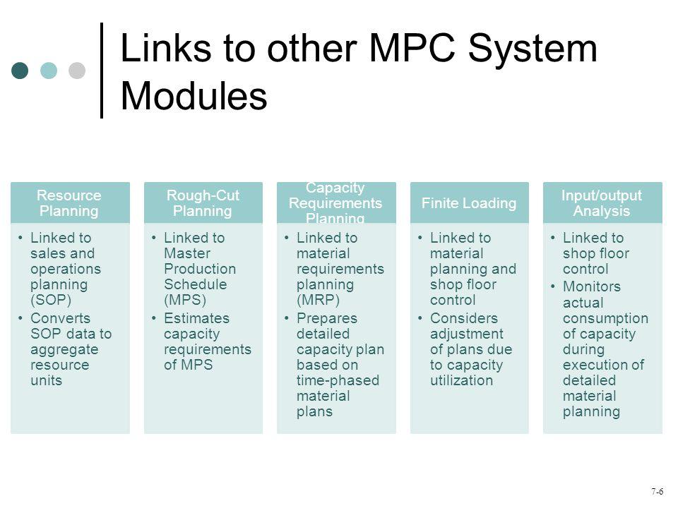 7-7 Capacity Planning Using Overall Factors (CPOF) Capacity Bills Resource Profiles Capacity Requirements Planning Capacity Planning and Control