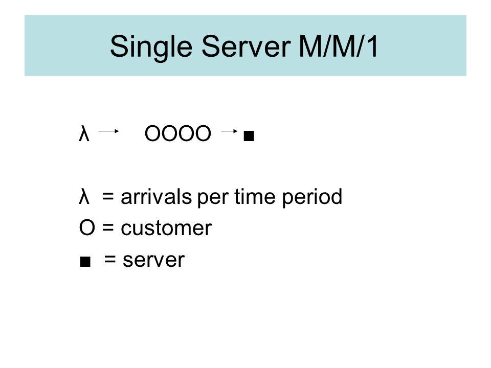 Single Server M/M/1 λ OOOO λ = arrivals per time period O = customer = server