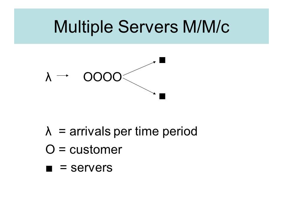 Multiple Servers M/M/c λ OOOO λ = arrivals per time period O = customer = servers