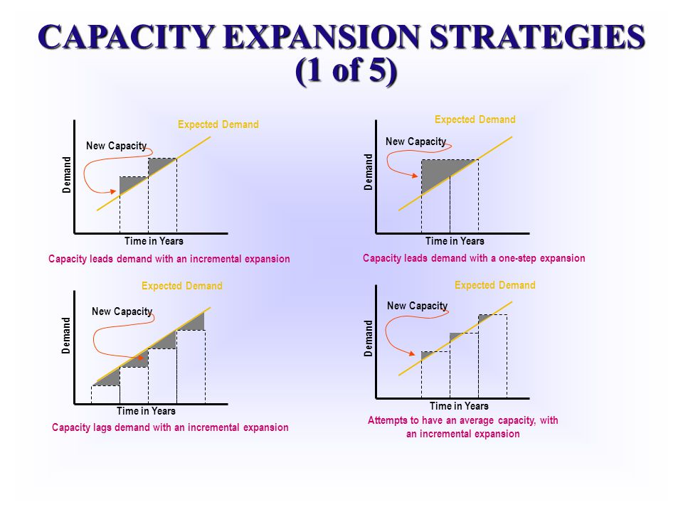 CAPACITY EXPANSION STRATEGIES (1 of 5) Expected Demand Time in Years Demand New Capacity Capacity leads demand with an incremental expansion Capacity