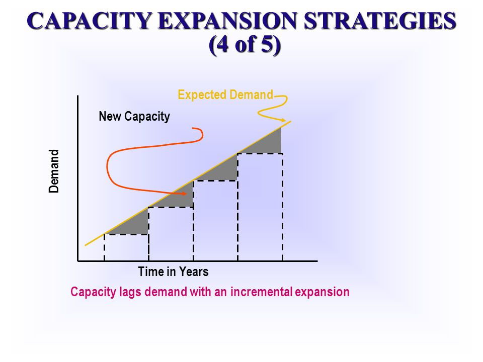 CAPACITY EXPANSION STRATEGIES (4 of 5) Expected Demand Time in Years Demand New Capacity Capacity lags demand with an incremental expansion