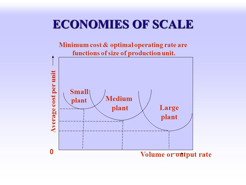 ECONOMIES OF SCALE Minimum cost & optimal operating rate are functions of size of production unit. Average cost per unit 0 Small plant Medium plant La