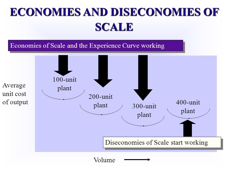 ECONOMIES AND DISECONOMIES OF SCALE 100-unit plant 200-unit plant 300-unit plant 400-unit plant Volume Average unit cost of output Economies of Scale and the Experience Curve working Diseconomies of Scale start working