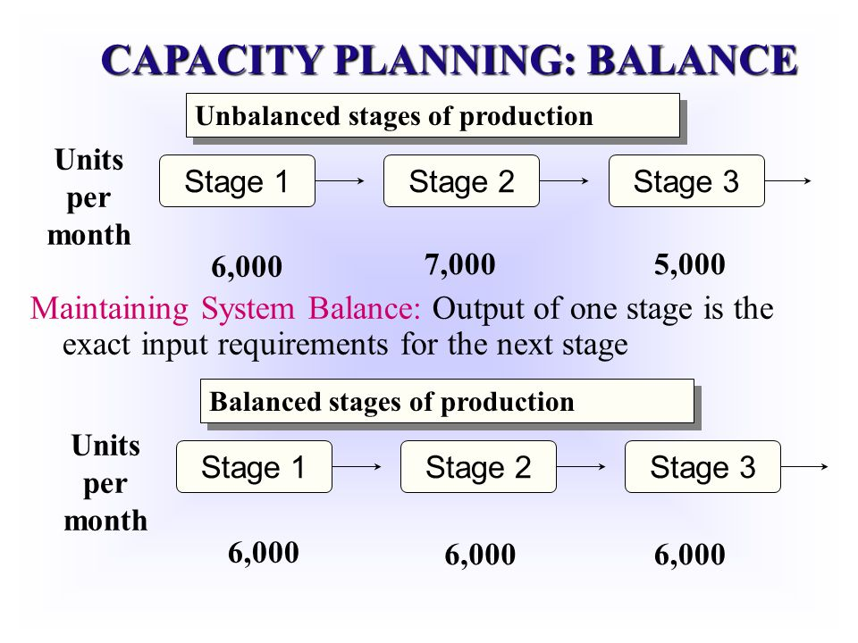 CAPACITY PLANNING: BALANCE Stage 1Stage 2Stage 3 Units per month 6,000 7,0005,000 Unbalanced stages of production Stage 1Stage 2Stage 3 Units per mont