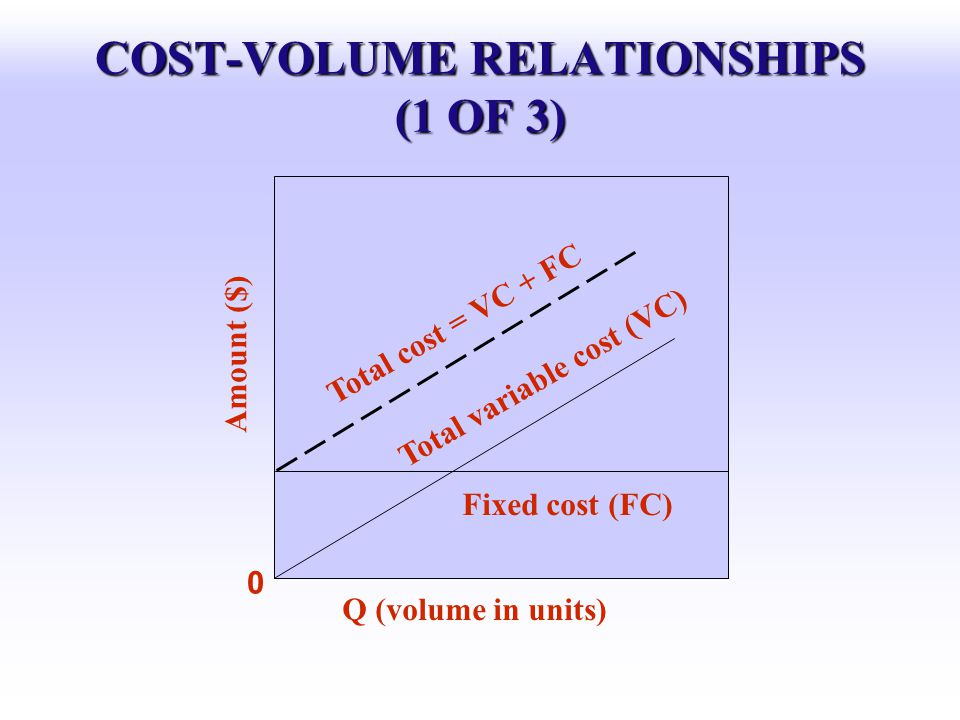 COST-VOLUME RELATIONSHIPS (1 OF 3) Amount ($) 0 Q (volume in units) Total cost = VC + FC Total variable cost (VC) Fixed cost (FC)