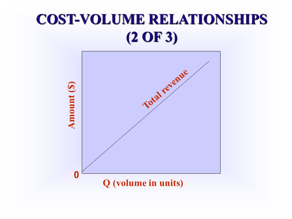 COST-VOLUME RELATIONSHIPS (2 OF 3) Amount ($) Q (volume in units) 0 Total revenue