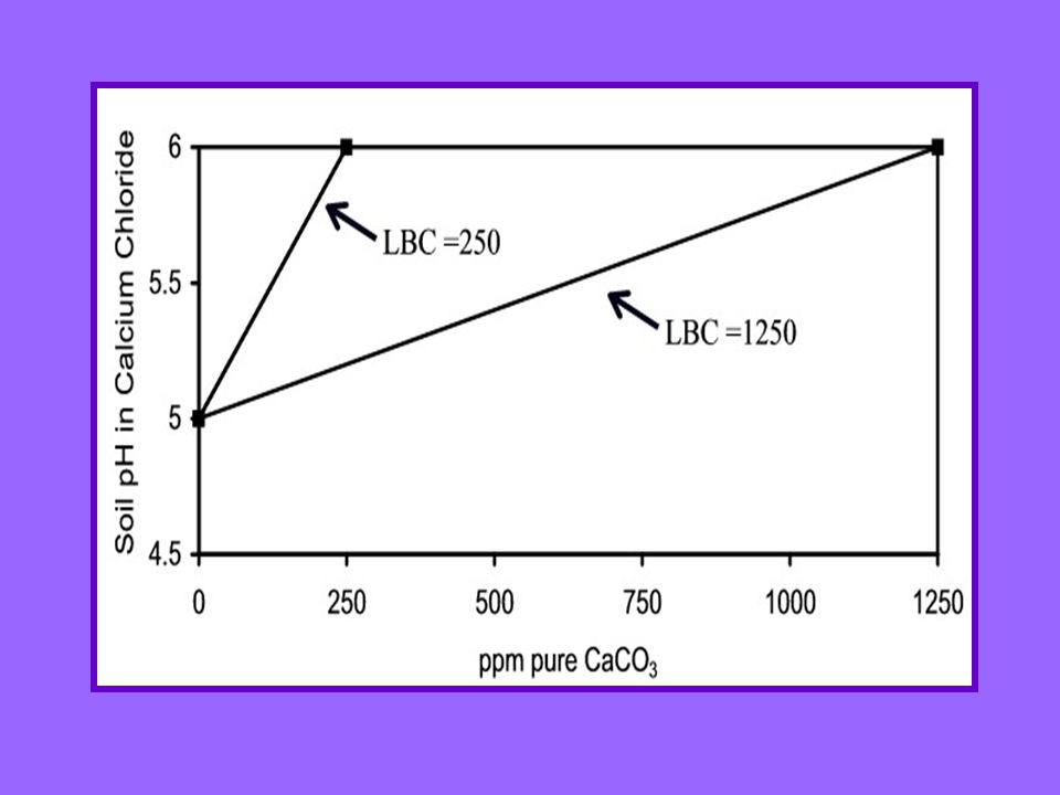 The UGA titration method employs two pH measurements The first measurement is soil pH prior to adding calcium hydroxide (pH is measured in 0.01M calcium chloride, rather than in water).The first measurement is soil pH prior to adding calcium hydroxide (pH is measured in 0.01M calcium chloride, rather than in water).