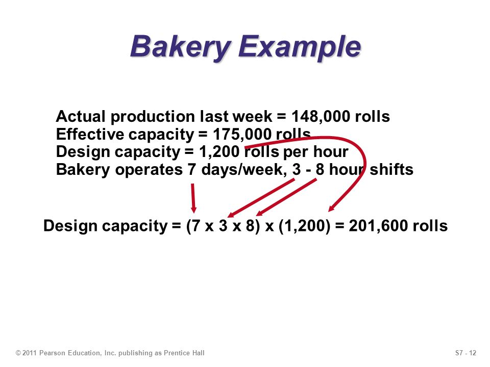 S7 - 12© 2011 Pearson Education, Inc. publishing as Prentice Hall Bakery Example Actual production last week = 148,000 rolls Effective capacity = 175,