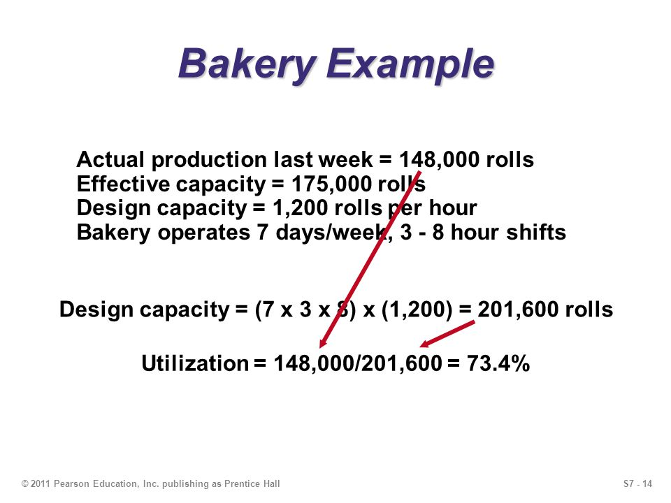 S7 - 14© 2011 Pearson Education, Inc. publishing as Prentice Hall Bakery Example Actual production last week = 148,000 rolls Effective capacity = 175,