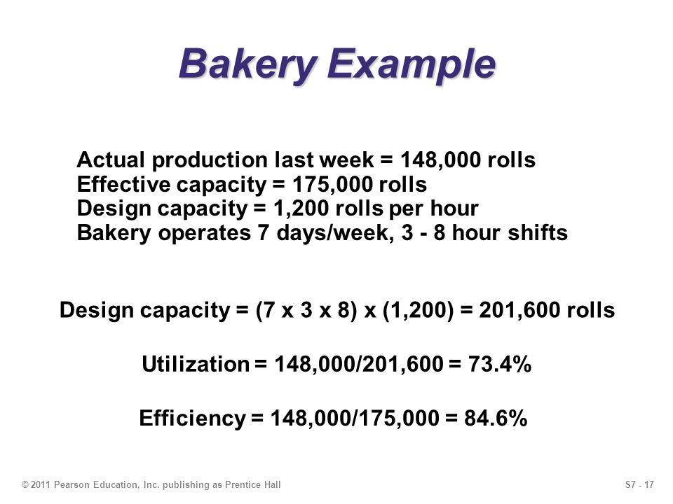 S7 - 17© 2011 Pearson Education, Inc. publishing as Prentice Hall Bakery Example Actual production last week = 148,000 rolls Effective capacity = 175,
