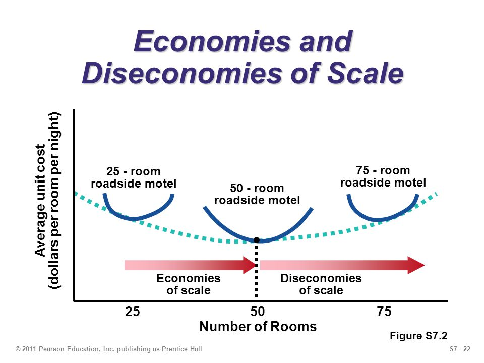 S7 - 22© 2011 Pearson Education, Inc. publishing as Prentice Hall Economies and Diseconomies of Scale Economies of scale Diseconomies of scale 25 - ro