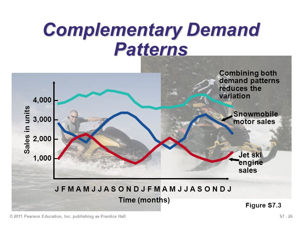 S7 - 26© 2011 Pearson Education, Inc. publishing as Prentice Hall Complementary Demand Patterns 4,000 – 3,000 – 2,000 – 1,000 – J F M A M J J A S O N