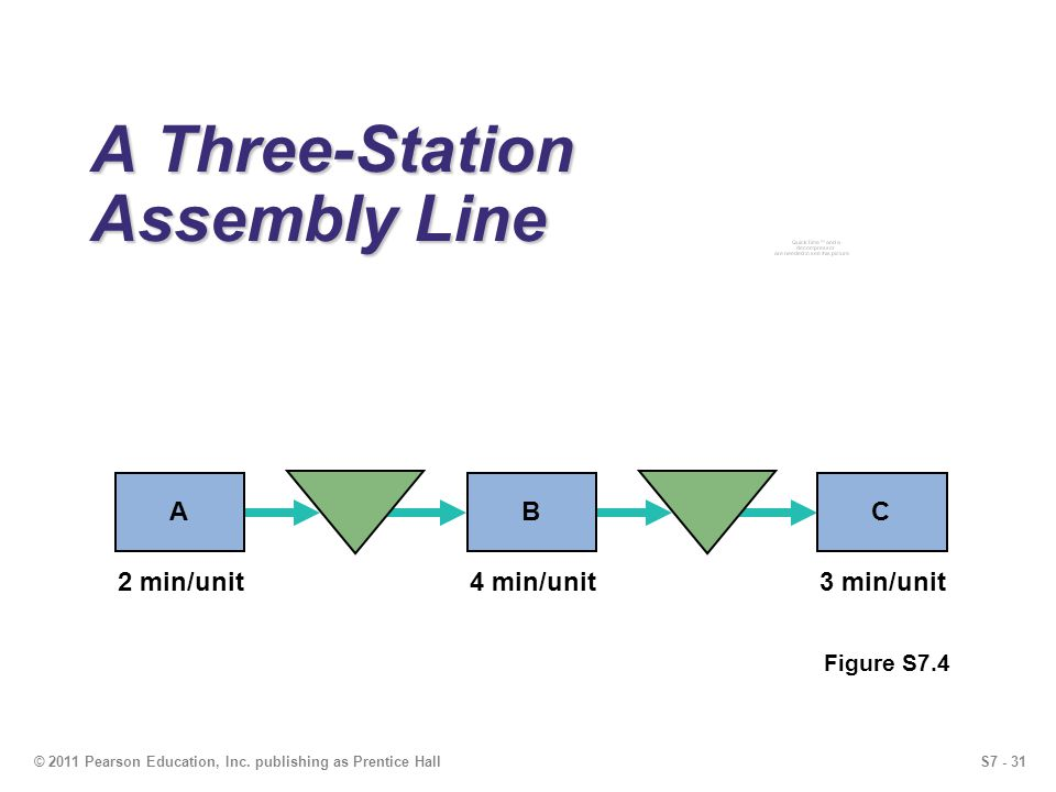 S7 - 31© 2011 Pearson Education, Inc. publishing as Prentice Hall A Three-Station Assembly Line Figure S7.4 2 min/unit4 min/unit3 min/unit ABC